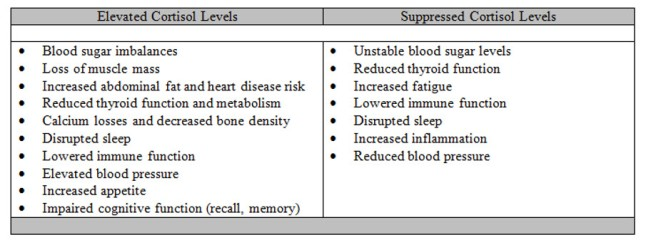 cortisol chart