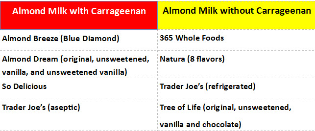 almond-milk-with-withough-carrageenan